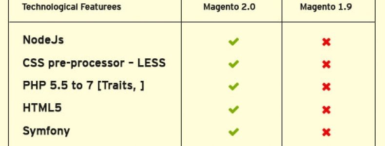 Magento Offers Freedom for More